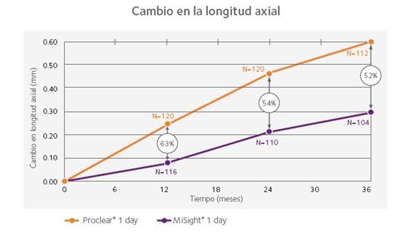 Cambios en la longitud axial del ojo usando MiSight de Coopervision