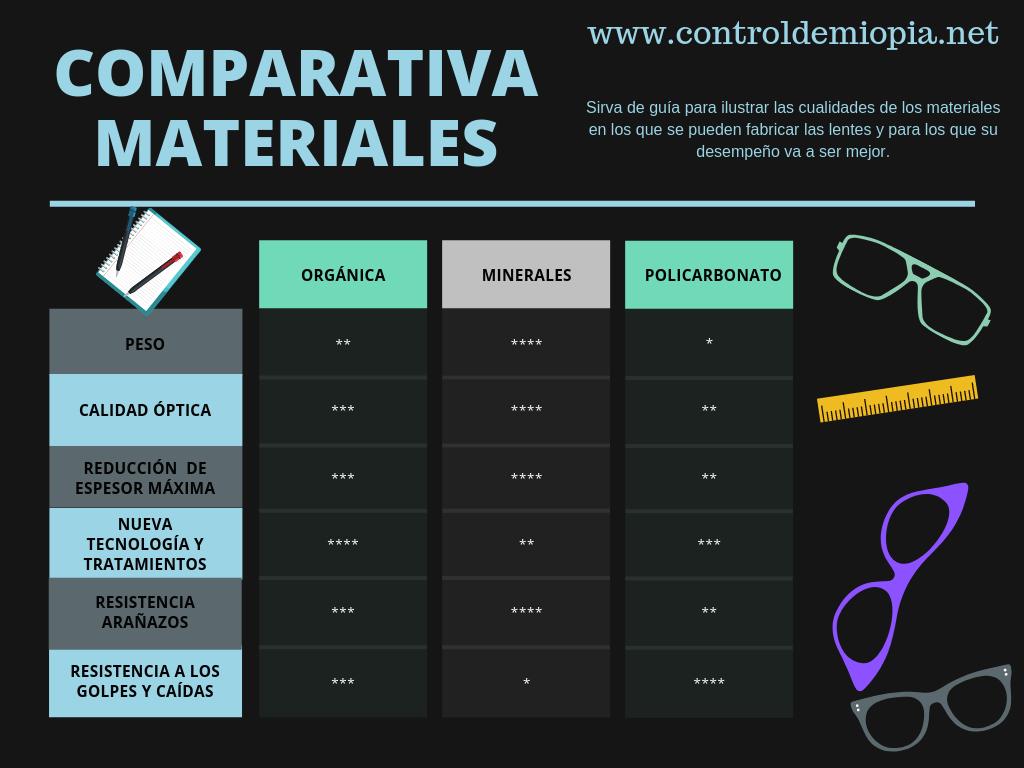 Cuadro comparativo de lentes oftálmicas 1
