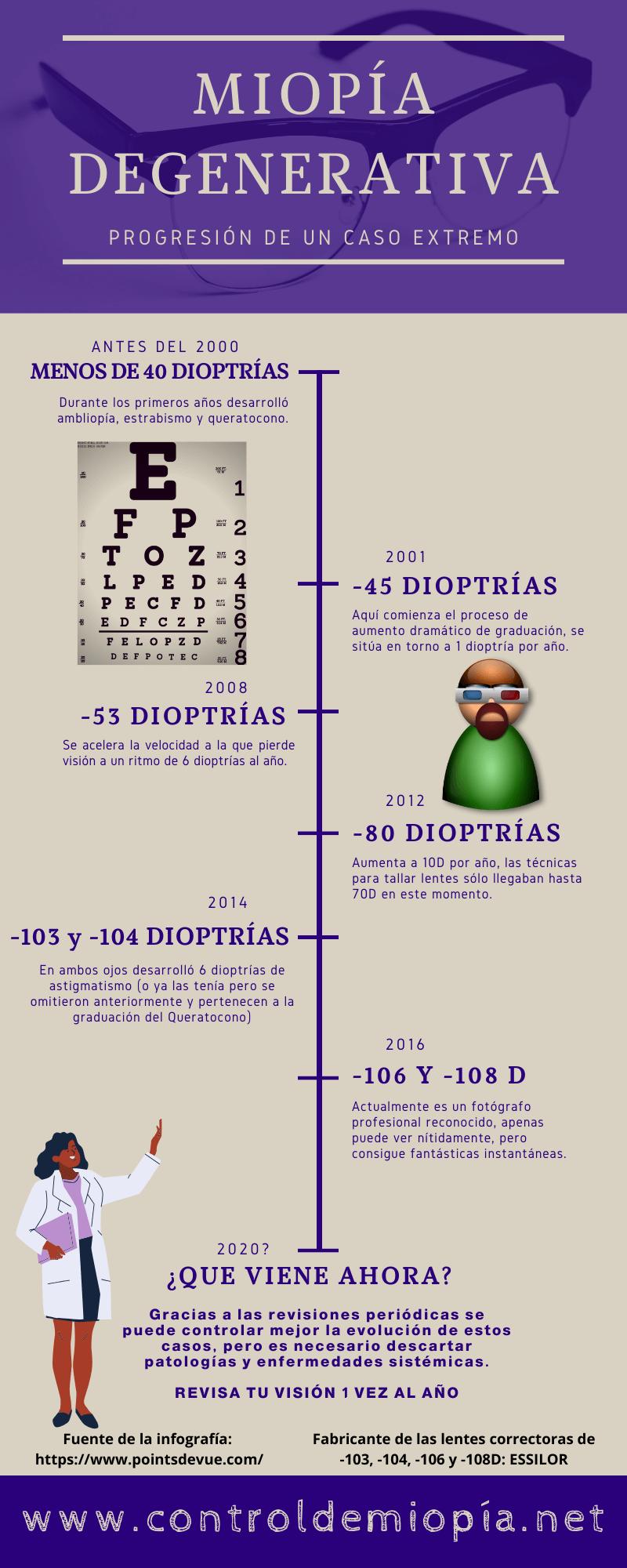 miopia degenerativa tratamiento con gafas en 2020 record de miopia
